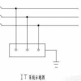 低压配电IT系统、TT系统、TN系统接地方式图解