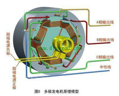 交流电的传输过程图片