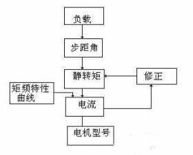 步进电机和伺服电机选型步骤