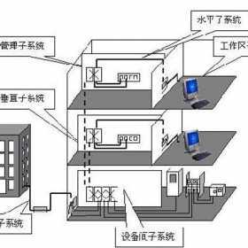 弱电综合管路系统设计方案
