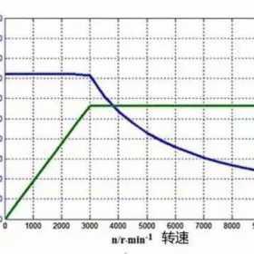 电动机功率、转速、扭矩的关系