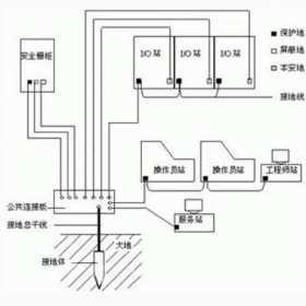 屏蔽布线系统的安装方法图解
