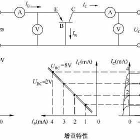 双极晶体管共基极、共发射极和共集电极静态工作特性曲线和测试电路
