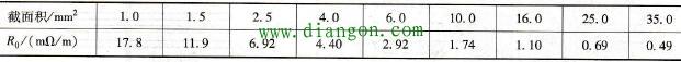 铜导线单位长度电阻值