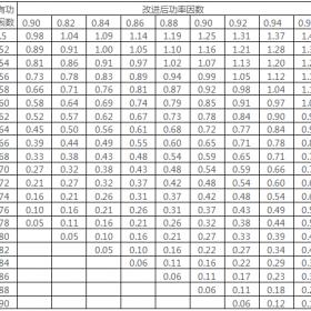 每1kV有功所需无功补偿容量(Kvar)速算表