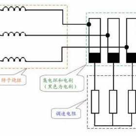 绕线转子异步电动机可以用变频器调速吗