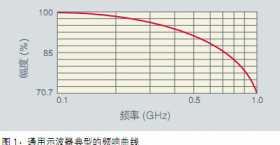 示波器选型最常用的指标