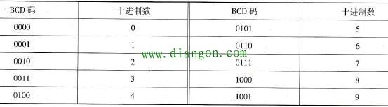 四位二进制BCD码与十进制数的关系