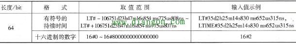 LTime数据类型的属性