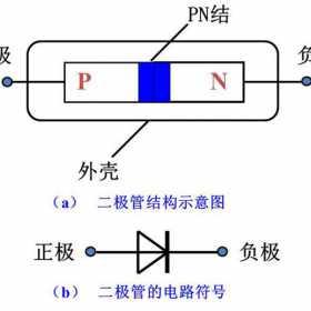 二极管是怎样进行整流工作的?整流二极管的原理
