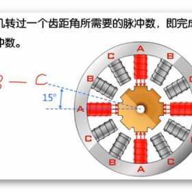 步进电动机的结构组成和工作原理