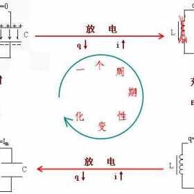 电流的形成原理