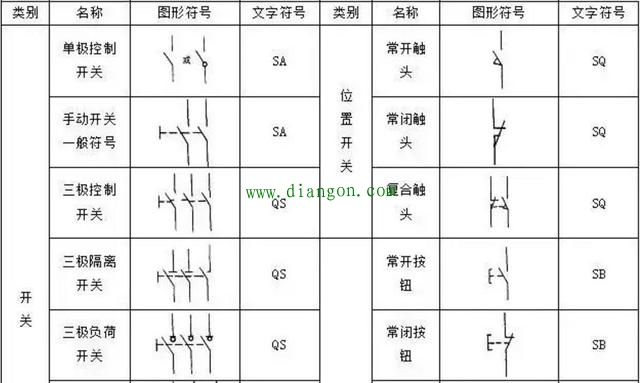 常用电气符号如断路器,接触器,继电器,常开常闭按钮,电磁阀,三相单相
