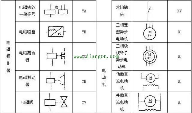 plc控制电路设计中常用的电气符号和文字符号