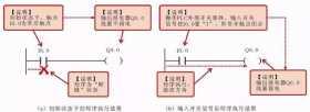 PLC梯形图编写思路