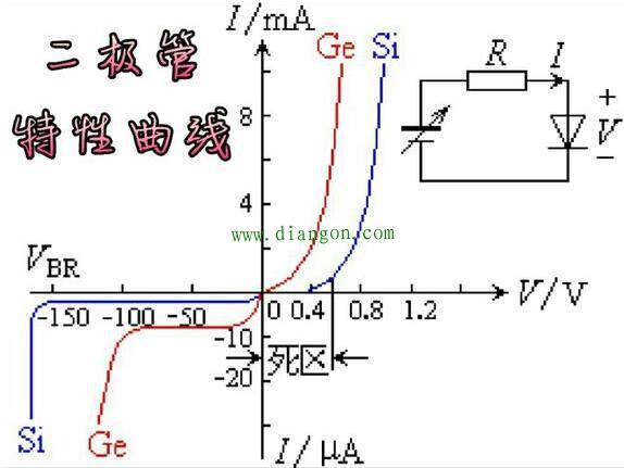 二极管 导通 正向电阻【相关词_ 二极管正向导通电压】