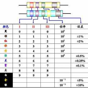色环电阻如何读数?色环电阻读数方法
