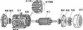 三相异步电动机为什么会转?交流电动机要旋转需要2个条件