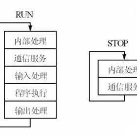 简述plc的扫描工作过程和工作原理