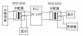 PLC干扰源的类型