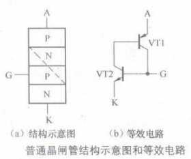 普通晶闸管结构示意图和等效电路