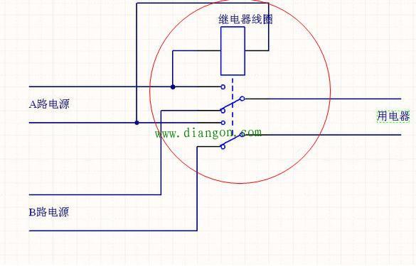 双转换触点继电器 这个和上面的类似,只不过这个继电器是双转换触点,通电时,两组触点闭合。断电时两组触点闭合。一个电器元件就可以完成。如果A路是单相220伏电源,继电器的线圈电压也选用交流220伏的。 接触器和继电器在通断电的时候有时间差,对用电要求很高的设备或者电器会有短暂的反应。比如灯泡明显闪烁了一下,电机停顿了一下。如果是自锁线路,你会发现用电设备不工作了。
