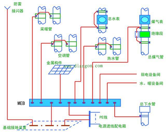 建筑卫生间等电位联结接线方法图解 - 电工基础 电工