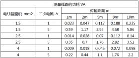 电流互感器二次额定电流1A和5A的区别