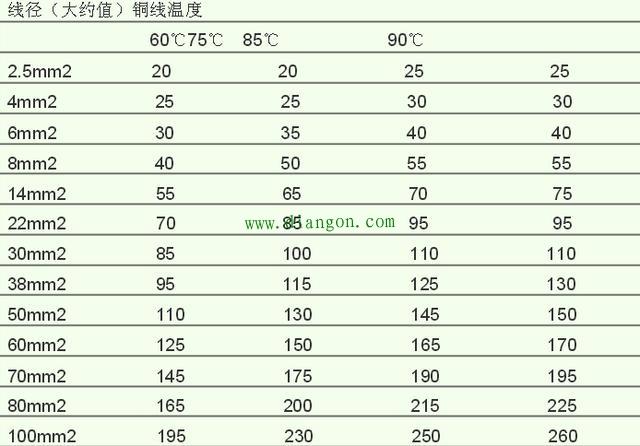 上图60℃对应的铜线载流量可用于家装计算如果想留有空余可按9折算