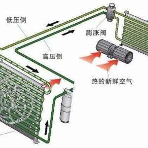 汽车空调系统基本原理