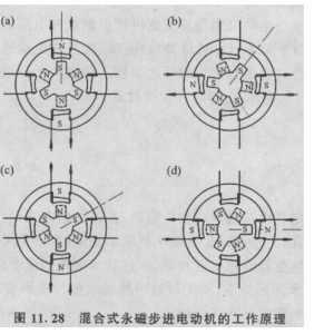 混合式步进电动机的工作原理