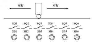 运用编码指令编程呼叫小车送料系统plc编程实例