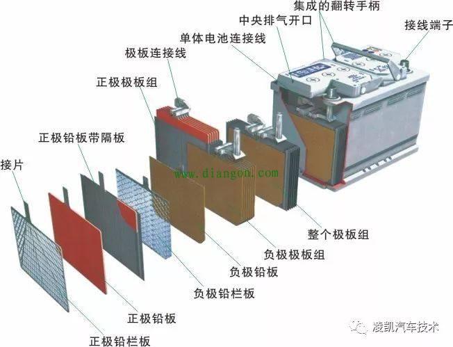 汽车蓄电池的结构 - 汽车电气_电工学习网