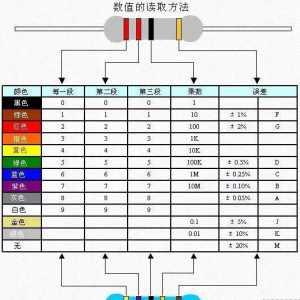 常见电子元器件检验要求与方法