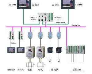 如何根据系统的控制目标来选择PLC