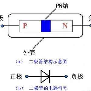 二极管为什么只能单向导电?二极管的单向导通原理,一直搞不懂?