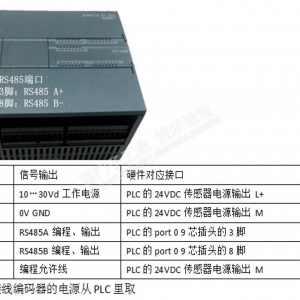 西门子smart200通过modbusRTU与绝对值编码器通信