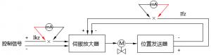 万用表测量仪表执行器电流回路方法