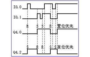 plc指令讲解之RS和SR触发器