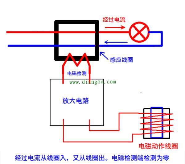 首页 03 正文  漏电保护器原理:理论上正常电路中火线和零线的电流