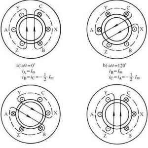 直流电机与交流电机结构的区别