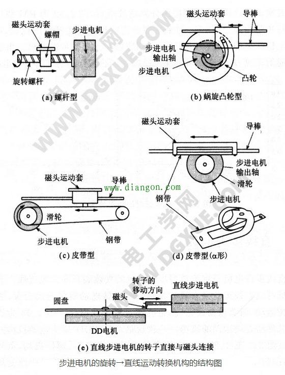 直線步進電機的結構圖片