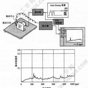 步进电机振动的测量方法图解