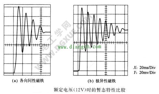 额定电压时暂态特性比较