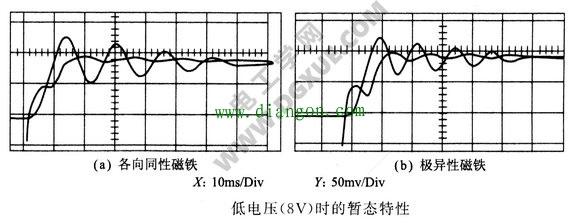 低电压是的暂态特性
