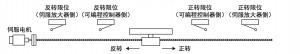 三菱定位模块FX3U-1PG对伺服正反转定位方法