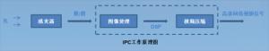 网络摄像机工作原理及网络监控系统架构