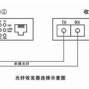 光纤收发器连接图解