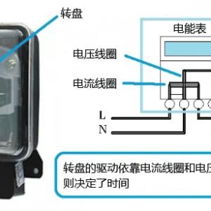 智能电能表的测量原理图解