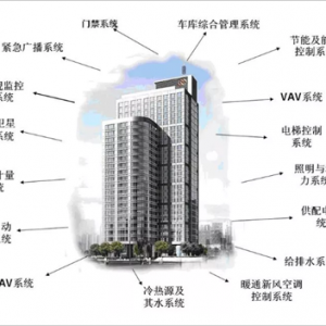 楼宇自控系统是怎么组成的?有哪些功能?